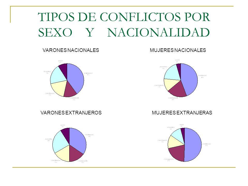 TIPOS DE CONFLICTOS POR SEXO Y NACIONALIDAD VARONES NACIONALESMUJERES NACIONALES VARONES EXTRANJEROSMUJERES EXTRANJERAS