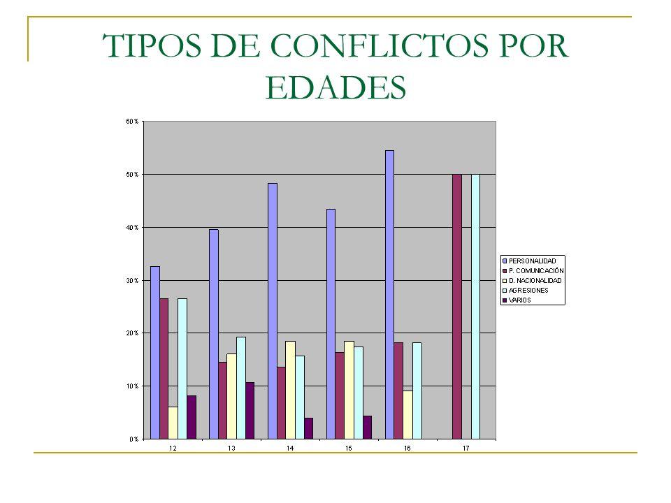 TIPOS DE CONFLICTOS POR EDADES