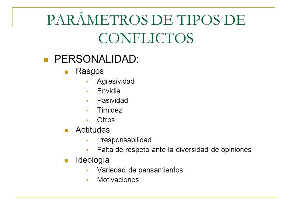 PARÁMETROS DE TIPOS DE CONFLICTOS PERSONALIDAD: Rasgos Agresividad Envidia Pasividad Timidez Otros Actitudes Irresponsabilidad Falta de respeto ante l