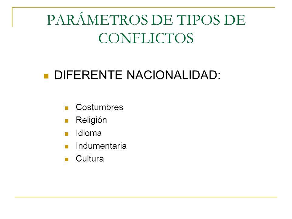 PARÁMETROS DE TIPOS DE CONFLICTOS DIFERENTE NACIONALIDAD: Costumbres Religión Idioma Indumentaria Cultura