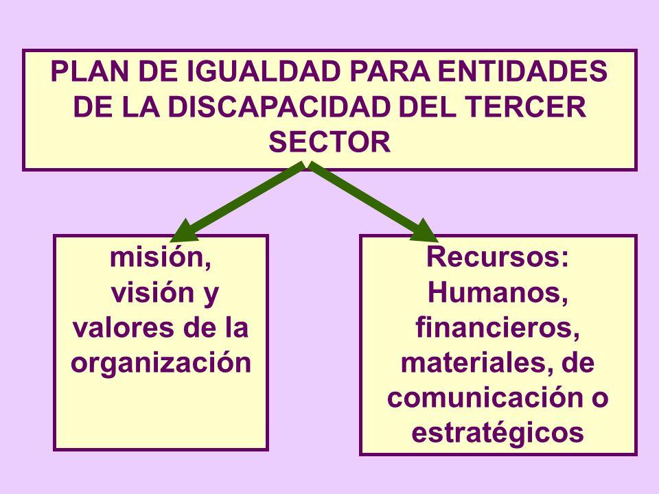 PLAN DE IGUALDAD PARA ENTIDADES DE LA DISCAPACIDAD DEL TERCER SECTOR misión, visión y valores de la organización Recursos: Humanos, financieros, mater