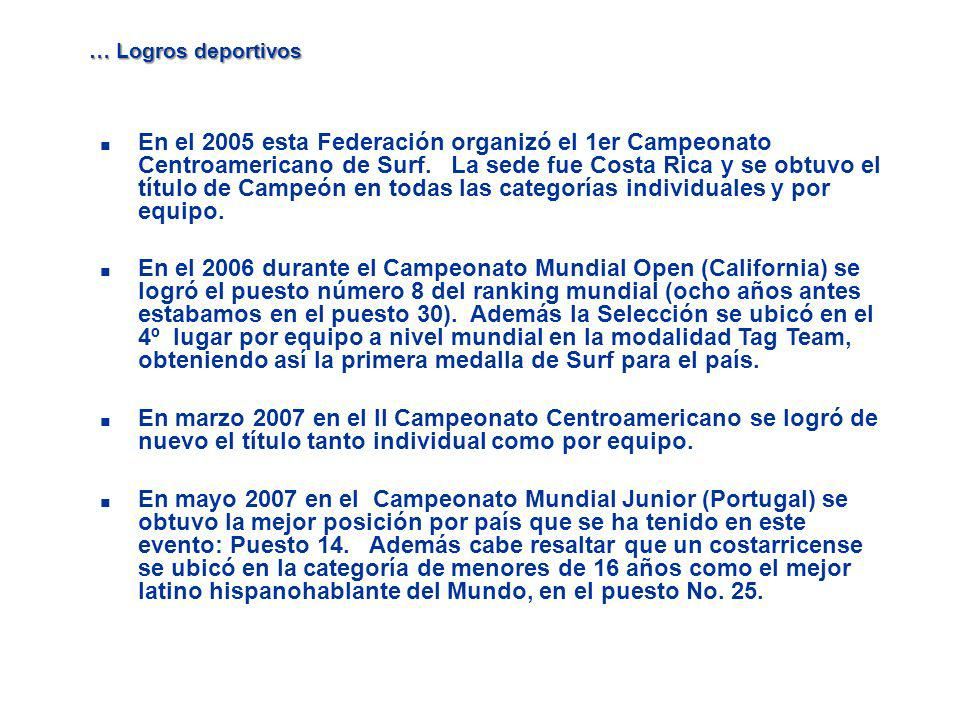 … Logros deportivos En el 2005 esta Federación organizó el 1er Campeonato Centroamericano de Surf. La sede fue Costa Rica y se obtuvo el título de Cam
