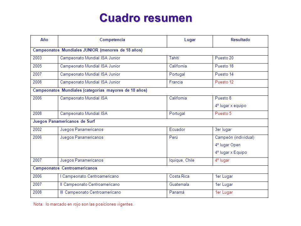 Cuadro resumen AñoCompetenciaLugarResultado Campeonatos Mundiales JUNIOR (menores de 18 años) 2003Campeonato Mundial ISA JuniorTahitíPuesto 20 2005Cam