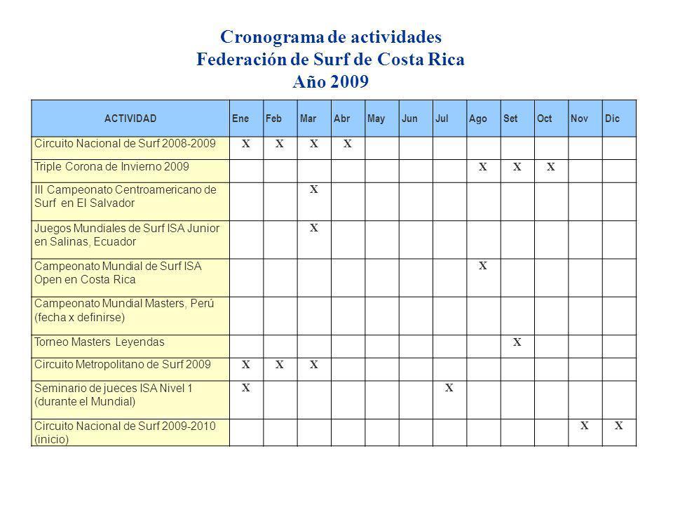 ACTIVIDADEneFebMarAbrMayJunJulAgoSetOctNovDic Circuito Nacional de Surf 2008-2009 XXXX Triple Corona de Invierno 2009 XXX III Campeonato Centroamerica