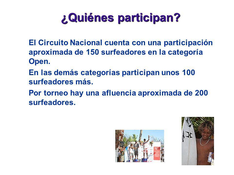 ¿Quiénes participan? El Circuito Nacional cuenta con una participación aproximada de 150 surfeadores en la categoría Open. En las demás categorías par