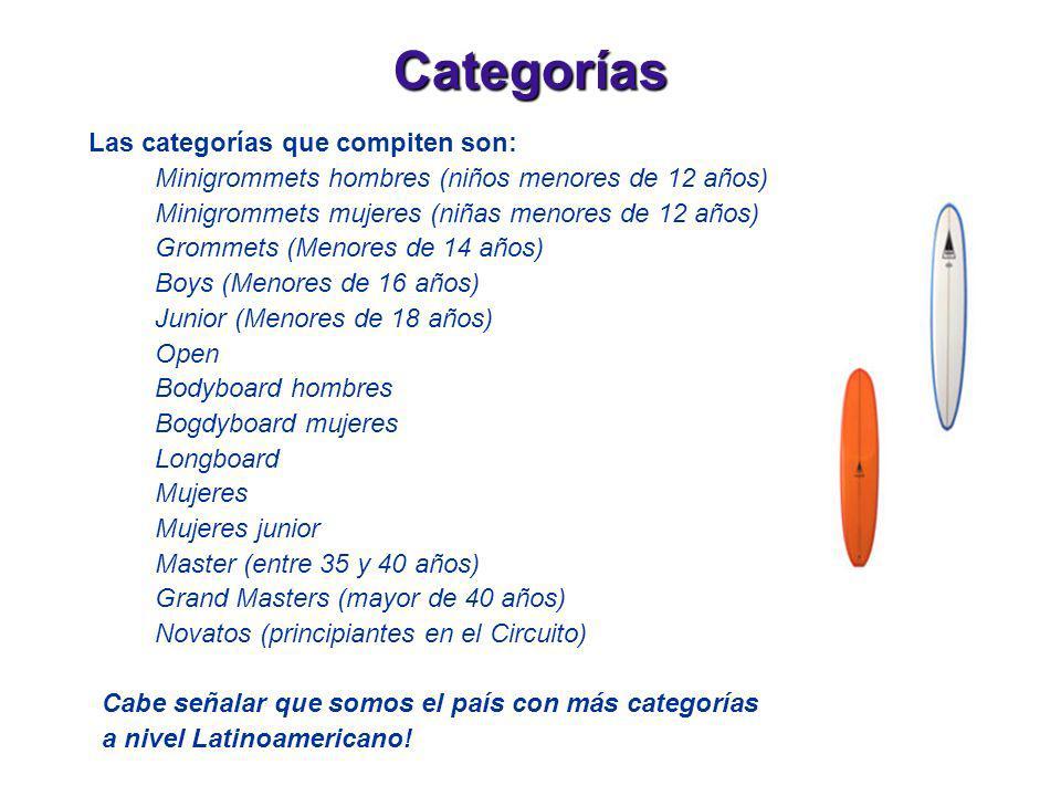 Categorías Las categorías que compiten son: Minigrommets hombres (niños menores de 12 años) Minigrommets mujeres (niñas menores de 12 años) Grommets (