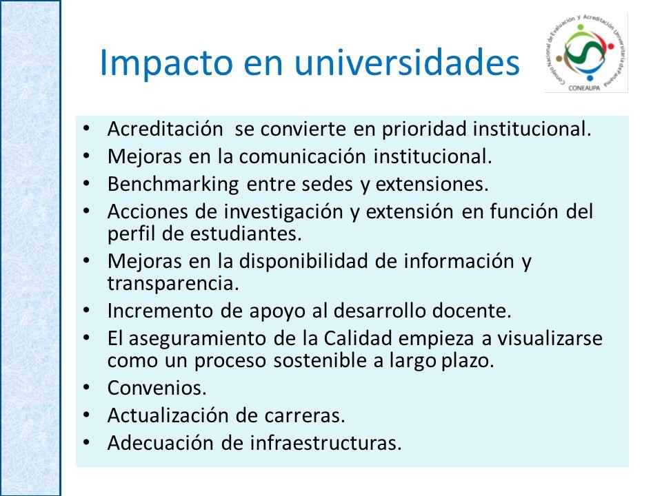 Impacto en universidades Acreditación se convierte en prioridad institucional. Mejoras en la comunicación institucional. Benchmarking entre sedes y ex