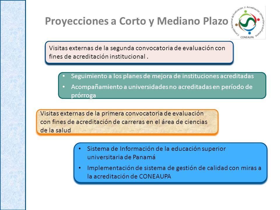 Proyecciones a Corto y Mediano Plazo Visitas externas de la segunda convocatoria de evaluación con fines de acreditación institucional. Seguimiento a