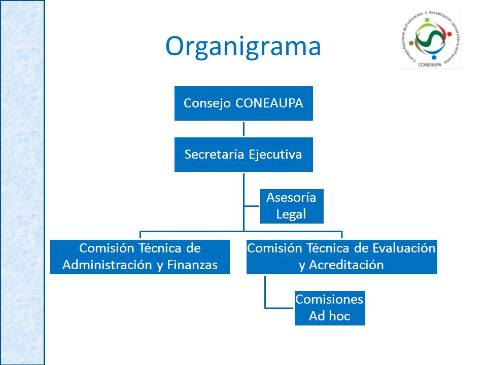 Organigrama Consejo CONEAUPA Secretaría Ejecutiva Comisión Técnica de Administración y Finanzas Comisión Técnica de Evaluación y Acreditación Comisiones Ad hoc Asesoría Legal