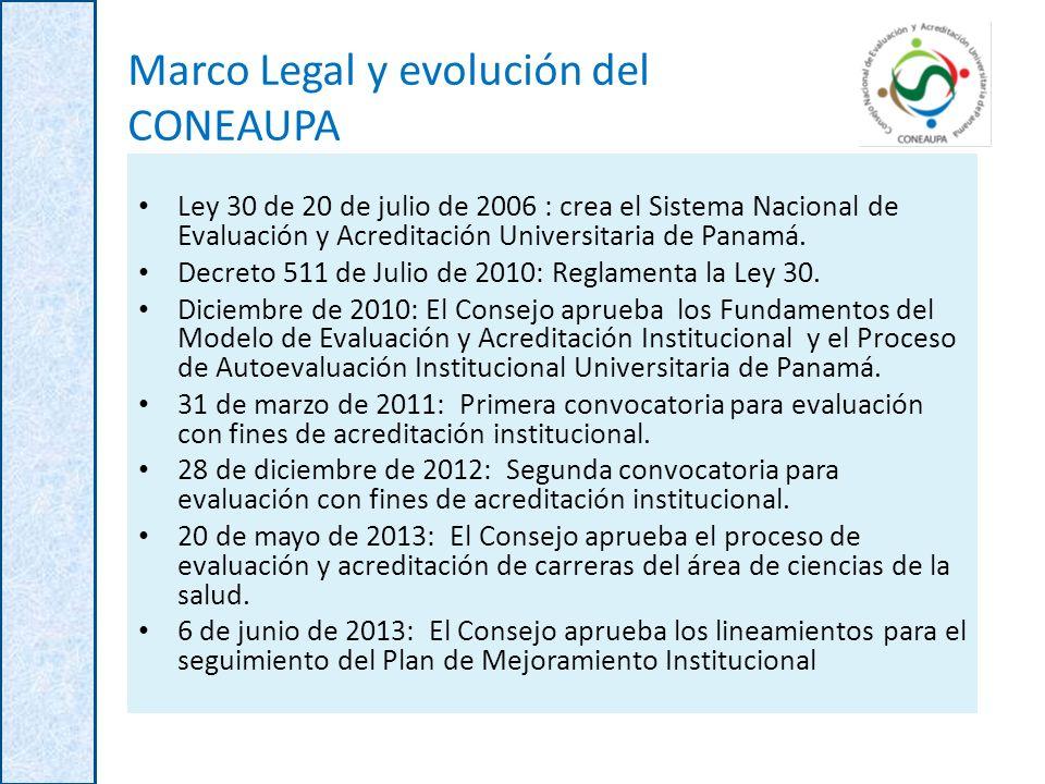 Marco Legal y evolución del CONEAUPA Ley 30 de 20 de julio de 2006 : crea el Sistema Nacional de Evaluación y Acreditación Universitaria de Panamá. De