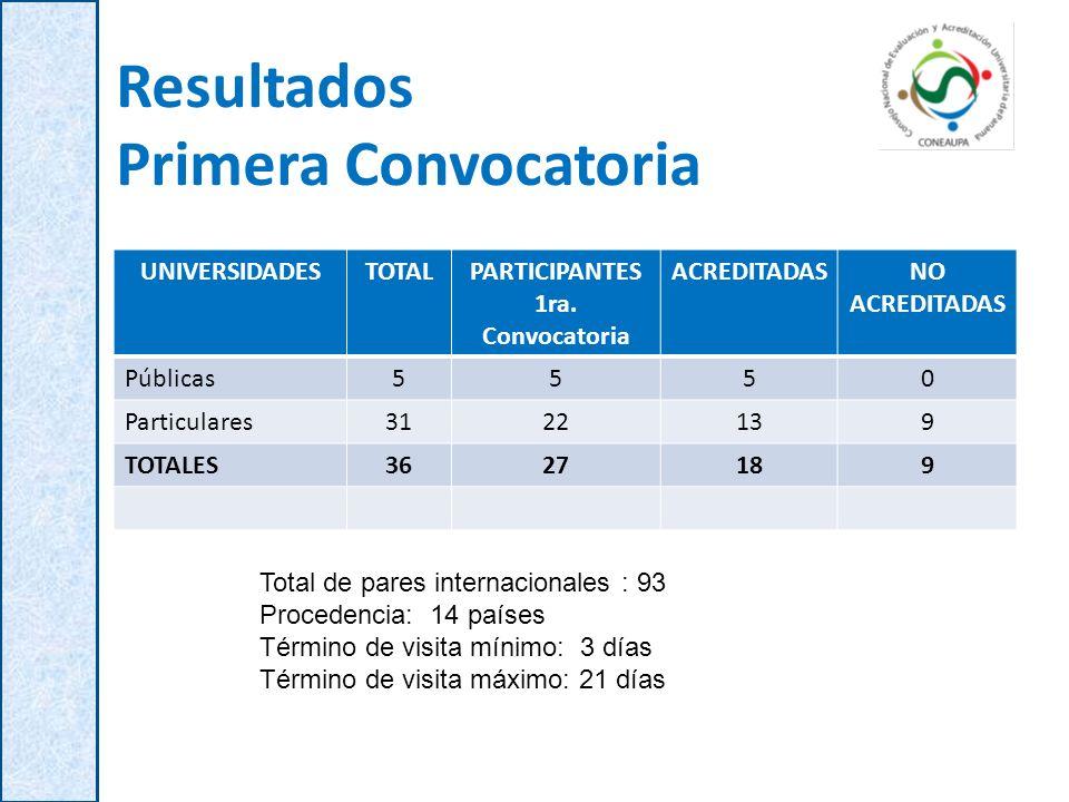 Resultados Primera Convocatoria UNIVERSIDADESTOTALPARTICIPANTES 1ra. Convocatoria ACREDITADASNO ACREDITADAS Públicas5550 Particulares3122139 TOTALES36