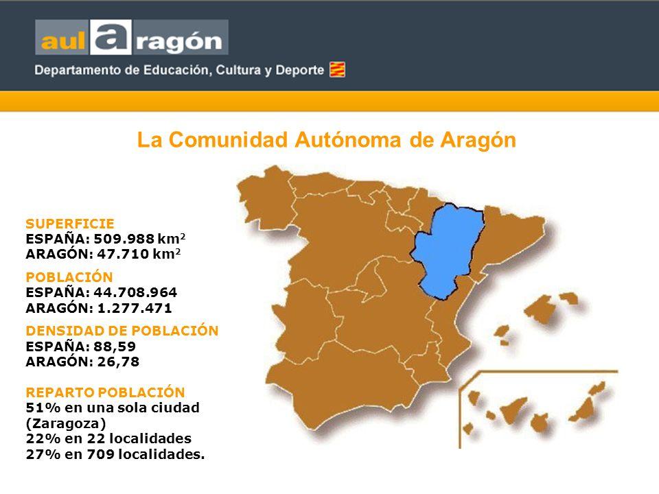 SUPERFICIE ESPAÑA: 509.988 km 2 ARAGÓN: 47.710 km 2 POBLACIÓN ESPAÑA: 44.708.964 ARAGÓN: 1.277.471 DENSIDAD DE POBLACIÓN ESPAÑA: 88,59 ARAGÓN: 26,78 REPARTO POBLACIÓN 51% en una sola ciudad (Zaragoza) 22% en 22 localidades 27% en 709 localidades.