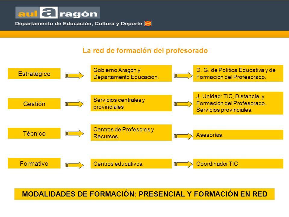 La red de formación del profesorado Estratégico Gestión Gobierno Aragón y Departamento Educación.