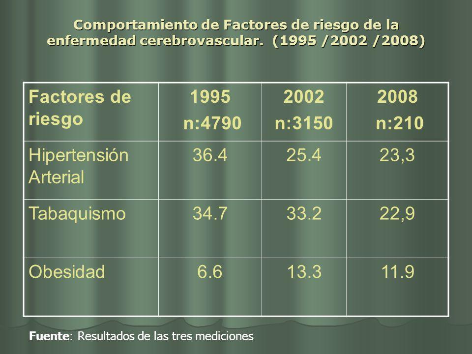 Comportamiento de Factores de riesgo de la enfermedad cerebrovascular. (1995 /2002 /2008) Factores de riesgo 1995 n:4790 2002 n:3150 2008 n:210 Hipert