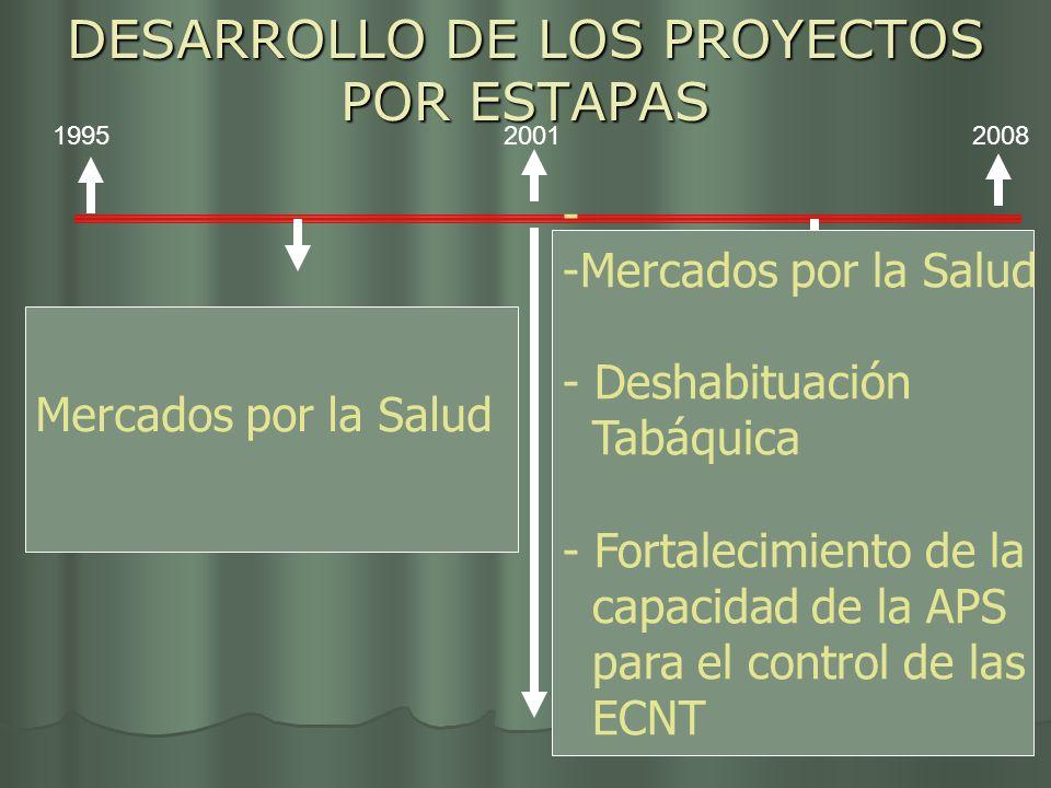 DESARROLLO DE LOS PROYECTOS POR ESTAPAS INH 1944 199520012008 Mercados por la Salud - -Mercados por la Salud - Deshabituación Tabáquica - Fortalecimie