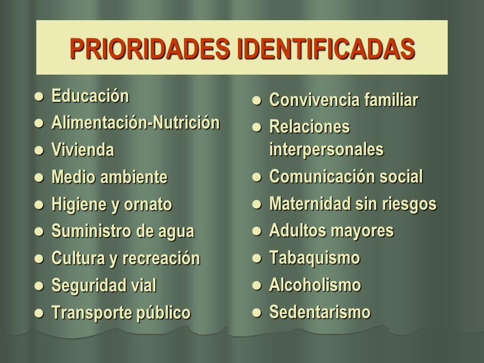 PRIORIDADES IDENTIFICADAS Educación Educación Alimentación-Nutrición Alimentación-Nutrición Vivienda Vivienda Medio ambiente Medio ambiente Higiene y