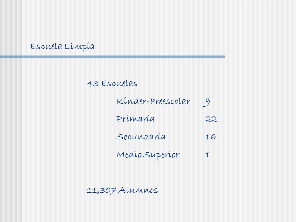 Escuela Limpia 43 Escuelas Kinder-Preescolar9 Primaria22 Secundaria 16 Medio Superior1 11,307 Alumnos