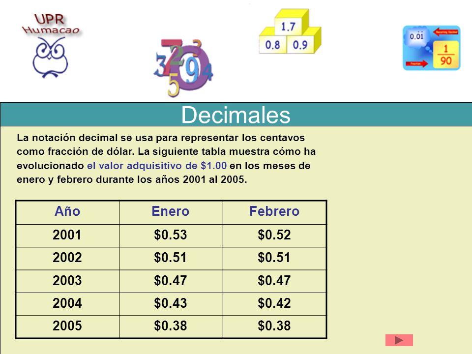 Decimales La notación decimal se usa para representar los centavos como fracción de dólar. La siguiente tabla muestra cómo ha evolucionado el valor ad