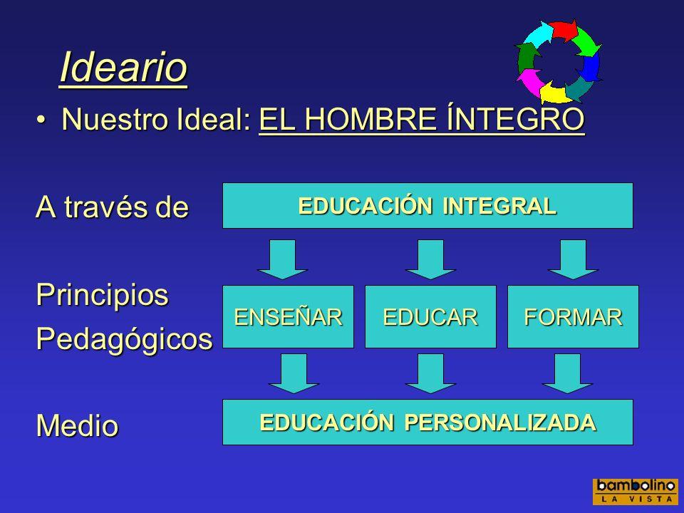 Ideario Nuestro Ideal: EL HOMBRE ÍNTEGRONuestro Ideal: EL HOMBRE ÍNTEGRO A través de PrincipiosPedagógicosMedio EDUCACIÓN INTEGRAL EDUCACIÓN PERSONALIZADA ENSEÑAREDUCARFORMAR