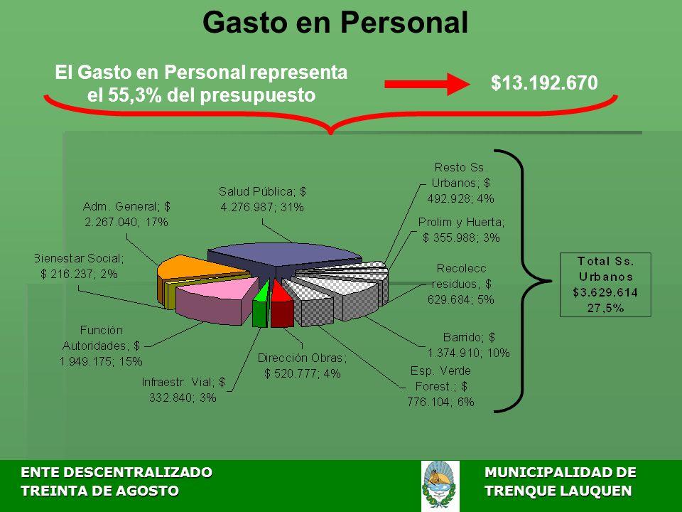 ENTE DESCENTRALIZADOMUNICIPALIDAD DE ENTE DESCENTRALIZADOMUNICIPALIDAD DE TREINTA DE AGOSTO TRENQUE LAUQUEN TREINTA DE AGOSTO TRENQUE LAUQUEN Gasto en Personal El Gasto en Personal representa el 55,3% del presupuesto $13.192.670