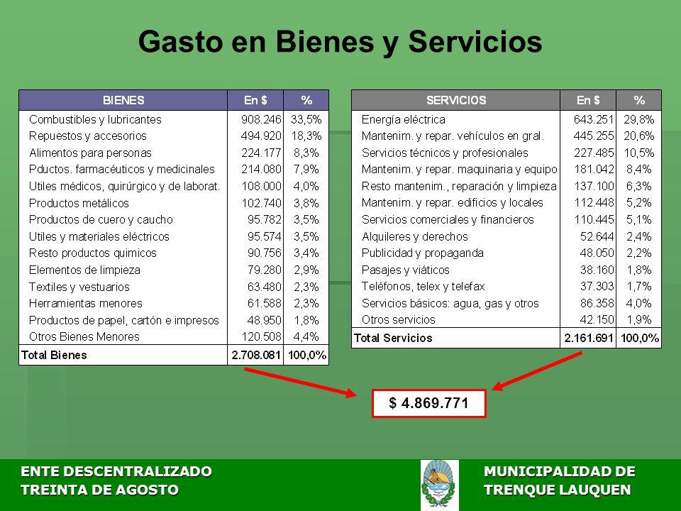 ENTE DESCENTRALIZADOMUNICIPALIDAD DE ENTE DESCENTRALIZADOMUNICIPALIDAD DE TREINTA DE AGOSTO TRENQUE LAUQUEN TREINTA DE AGOSTO TRENQUE LAUQUEN Gasto en Bienes y Servicios $ 4.869.771