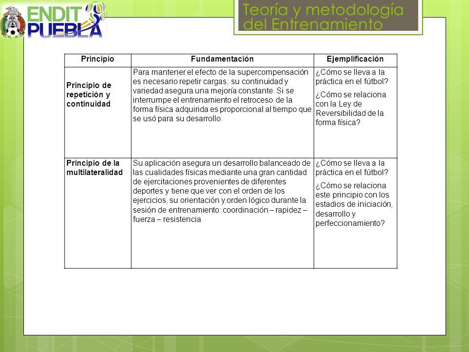 Teoría y metodología del Entrenamiento PrincipioFundamentaciónEjemplificación Principio de repetición y continuidad Para mantener el efecto de la supe
