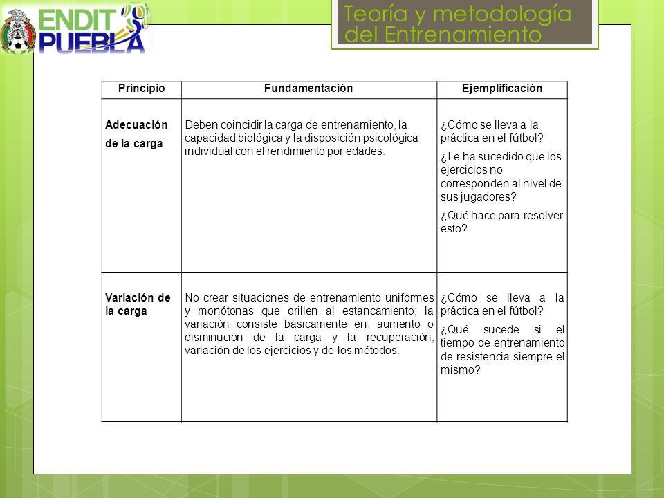 Teoría y metodología del Entrenamiento PrincipioFundamentaciónEjemplificación Adecuación de la carga Deben coincidir la carga de entrenamiento, la capacidad biológica y la disposición psicológica individual con el rendimiento por edades.