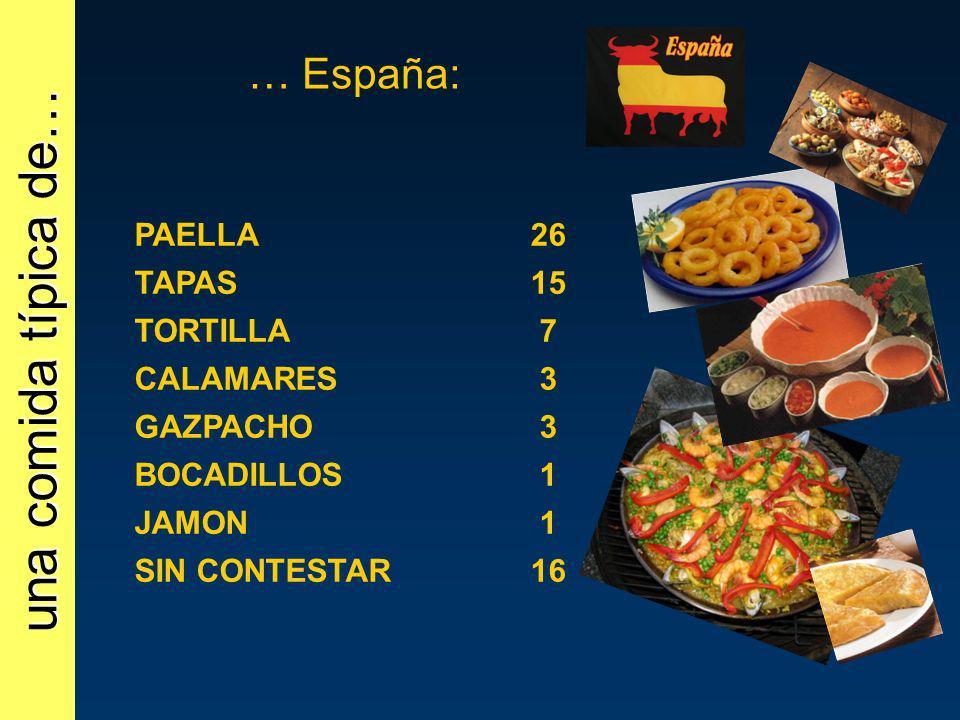 una comida típica de… … España: PAELLA26 TAPAS15 TORTILLA7 CALAMARES3 GAZPACHO3 BOCADILLOS1 JAMON1 SIN CONTESTAR16