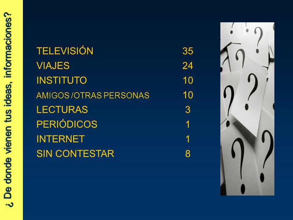 ¿ De donde vienen tus ideas, informaciones? TELEVISIÓN35 VIAJES24 INSTITUTO10 AMIGOS /OTRAS PERSONAS 10 LECTURAS3 PERIÓDICOS1 INTERNET1 SIN CONTESTAR8