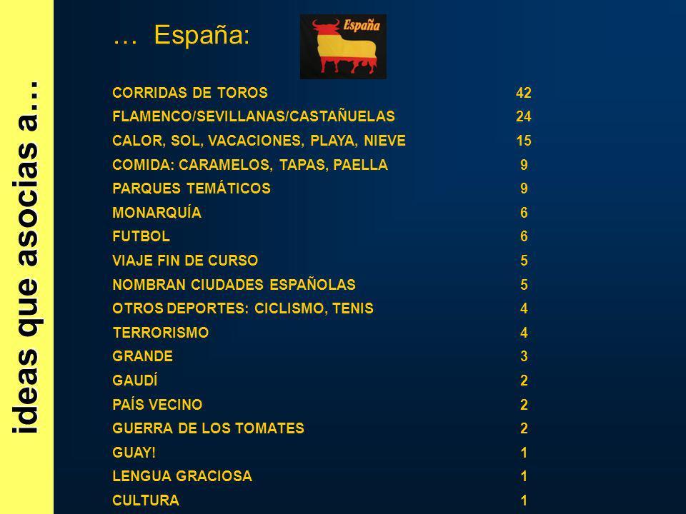 ideas que asocias a… … España: CORRIDAS DE TOROS42 FLAMENCO/SEVILLANAS/CASTAÑUELAS24 CALOR, SOL, VACACIONES, PLAYA, NIEVE15 COMIDA: CARAMELOS, TAPAS,