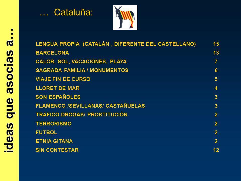 ideas que asocias a… … Cataluña: LENGUA PROPIA (CATALÁN, DIFERENTE DEL CASTELLANO)15 BARCELONA13 CALOR, SOL, VACACIONES, PLAYA7 SAGRADA FAMILIA / MONU