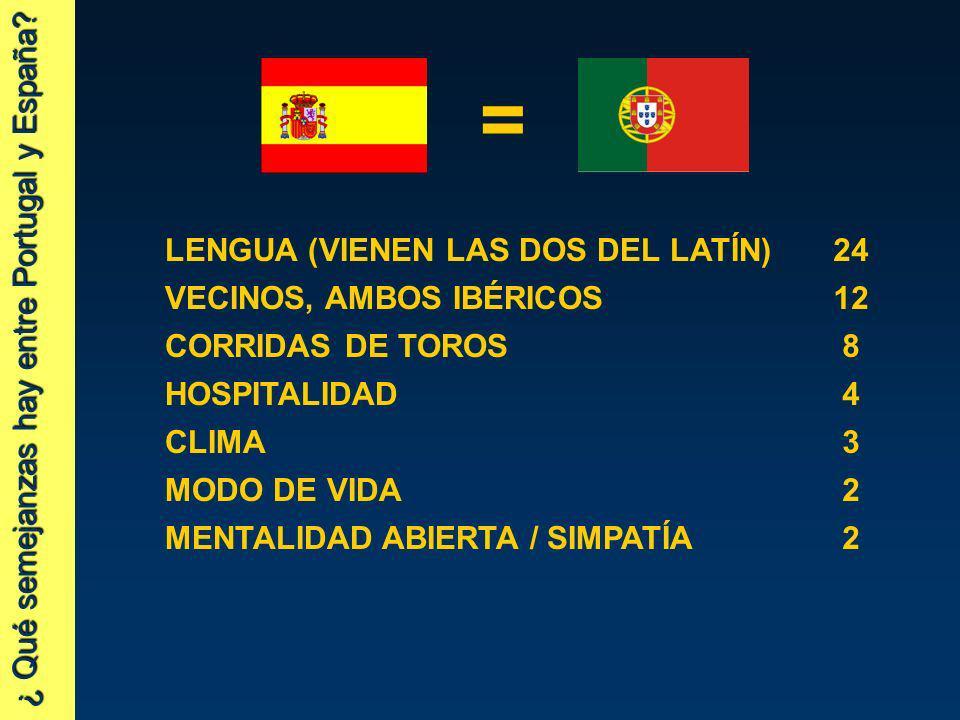 ¿ Qué semejanzas hay entre Portugal y España? LENGUA (VIENEN LAS DOS DEL LATÍN)24 VECINOS, AMBOS IBÉRICOS12 CORRIDAS DE TOROS8 HOSPITALIDAD4 CLIMA3 MO