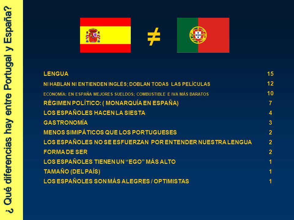 ¿ Qué diferencias hay entre Portugal y España? LENGUA15 NI HABLAN NI ENTIENDEN INGLÉS; DOBLAN TODAS LAS PELÍCULAS 12 ECONOMÍA: EN ESPAÑA MEJORES SUELD