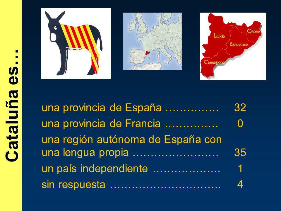 Cataluña es… una provincia de España ……………32 una provincia de Francia ……………0 una región autónoma de España con una lengua propia ……………………35 un país in