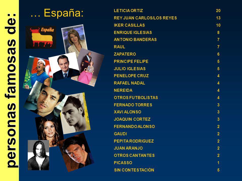 personas famosas de: … España: LETICIA ORTIZ20 REY JUAN CARLOS/LOS REYES13 IKER CASILLAS10 ENRIQUE IGLESIAS8 ANTONIO BANDERAS7 RAUL7 ZAPATERO6 PRINCIP