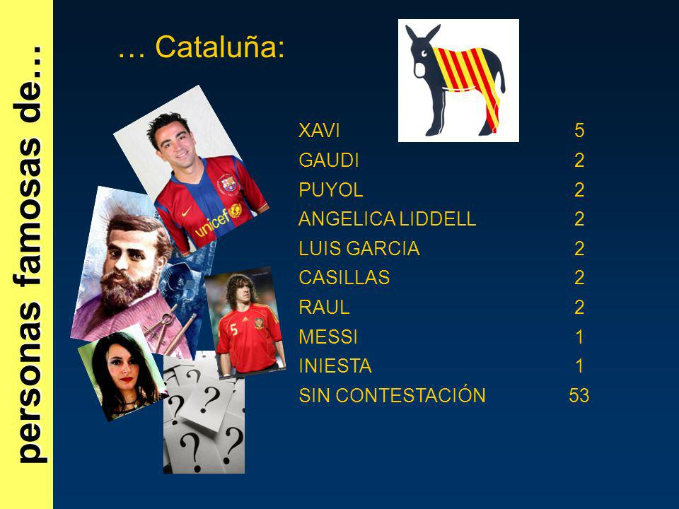 personas famosas de… … Cataluña: XAVI5 GAUDI2 PUYOL2 ANGELICA LIDDELL2 LUIS GARCIA2 CASILLAS2 RAUL2 MESSI1 INIESTA1 SIN CONTESTACIÓN53
