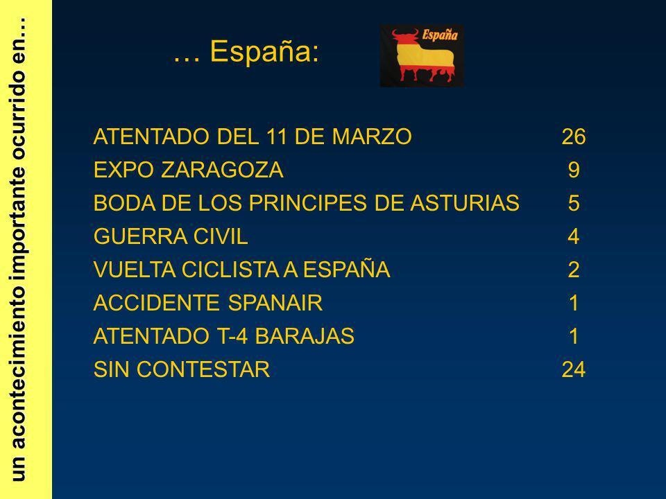 un acontecimiento importante ocurrido en… … España: ATENTADO DEL 11 DE MARZO26 EXPO ZARAGOZA9 BODA DE LOS PRINCIPES DE ASTURIAS5 GUERRA CIVIL4 VUELTA