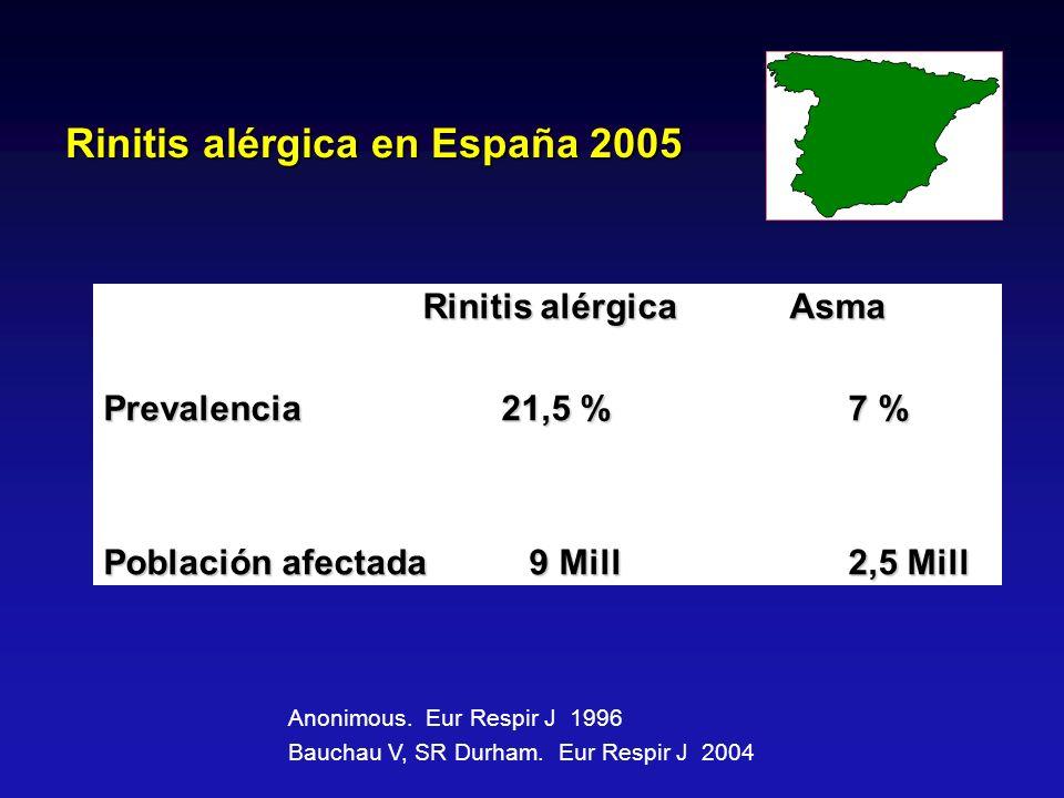 Rinitis alérgica en España 2005 Rinitis alérgica Asma Rinitis alérgica Asma Prevalencia 21,5 % 7 % Población afectada 9 Mill 2,5 Mill Anonimous. Eur R