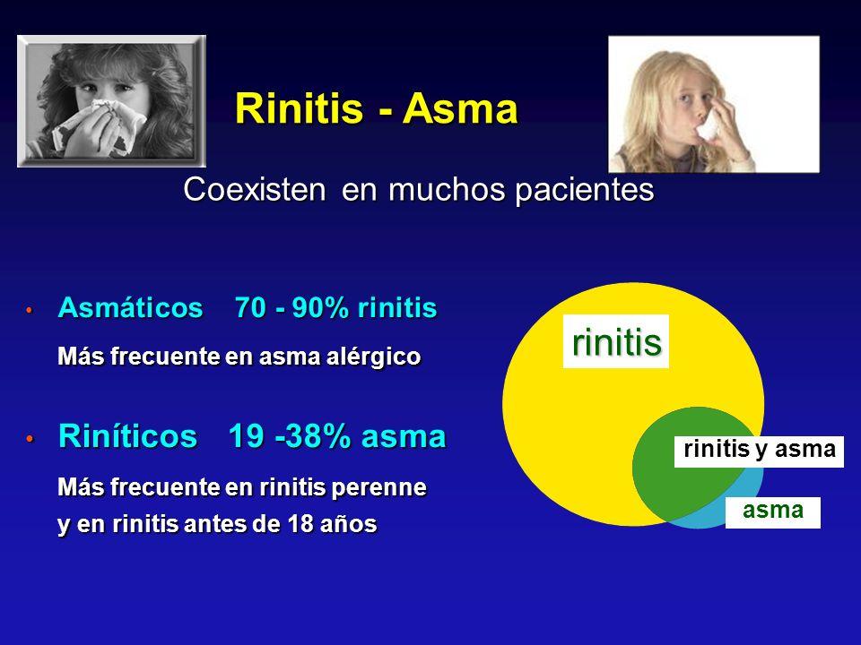 Asmáticos 70 - 90% rinitis Asmáticos 70 - 90% rinitis Más frecuente en asma alérgico Riníticos 19 -38% asma Riníticos 19 -38% asma Más frecuente en ri