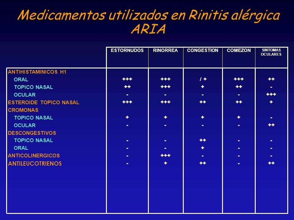 Medicamentos utilizados en Rinitis alérgica ARIA ++ - +++ + - ++ - ++ +++ ++ - ++ + - - / + + - ++ + - ++ + - ++ +++ - +++ + - +++ + +++ ++ - +++ + -