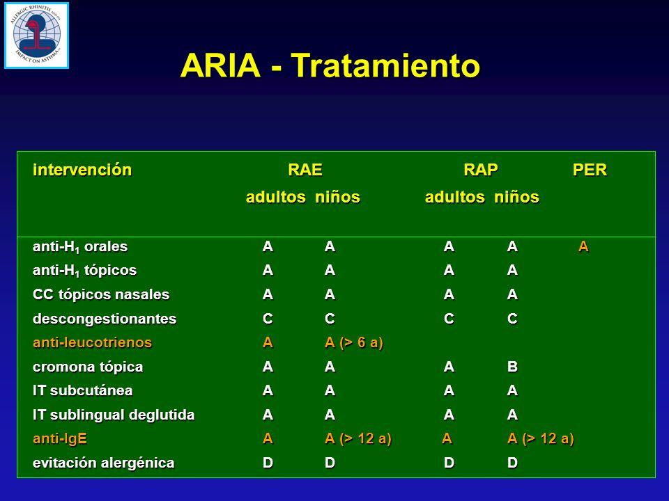 ARIA - Tratamiento intervención RAE RAP PER adultos niños adultos niños anti-H 1 orales A A AAA anti-H 1 tópicos A A A A CC tópicos nasales A A A A de