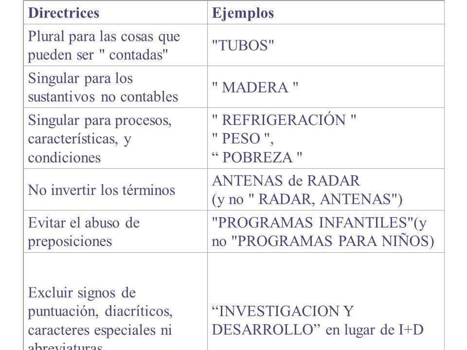 DirectricesEjemplos Plural para las cosas que pueden ser contadas TUBOS Singular para los sustantivos no contables MADERA Singular para procesos, características, y condiciones REFRIGERACIÓN PESO , POBREZA No invertir los términos ANTENAS de RADAR (y no RADAR, ANTENAS ) Evitar el abuso de preposiciones PROGRAMAS INFANTILES (y no PROGRAMAS PARA NIÑOS) Excluir signos de puntuación, diacríticos, caracteres especiales ni abreviaturas INVESTIGACION Y DESARROLLO en lugar de I+D