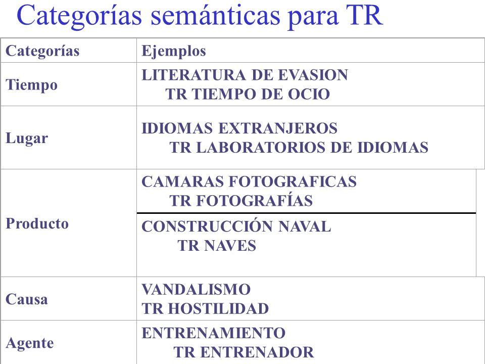 CategoríasEjemplos Tiempo LITERATURA DE EVASION TR TIEMPO DE OCIO Lugar IDIOMAS EXTRANJEROS TR LABORATORIOS DE IDIOMAS Producto CAMARAS FOTOGRAFICAS TR FOTOGRAFÍAS CONSTRUCCIÓN NAVAL TR NAVES Causa VANDALISMO TR HOSTILIDAD Agente ENTRENAMIENTO TR ENTRENADOR Categorías semánticas para TR
