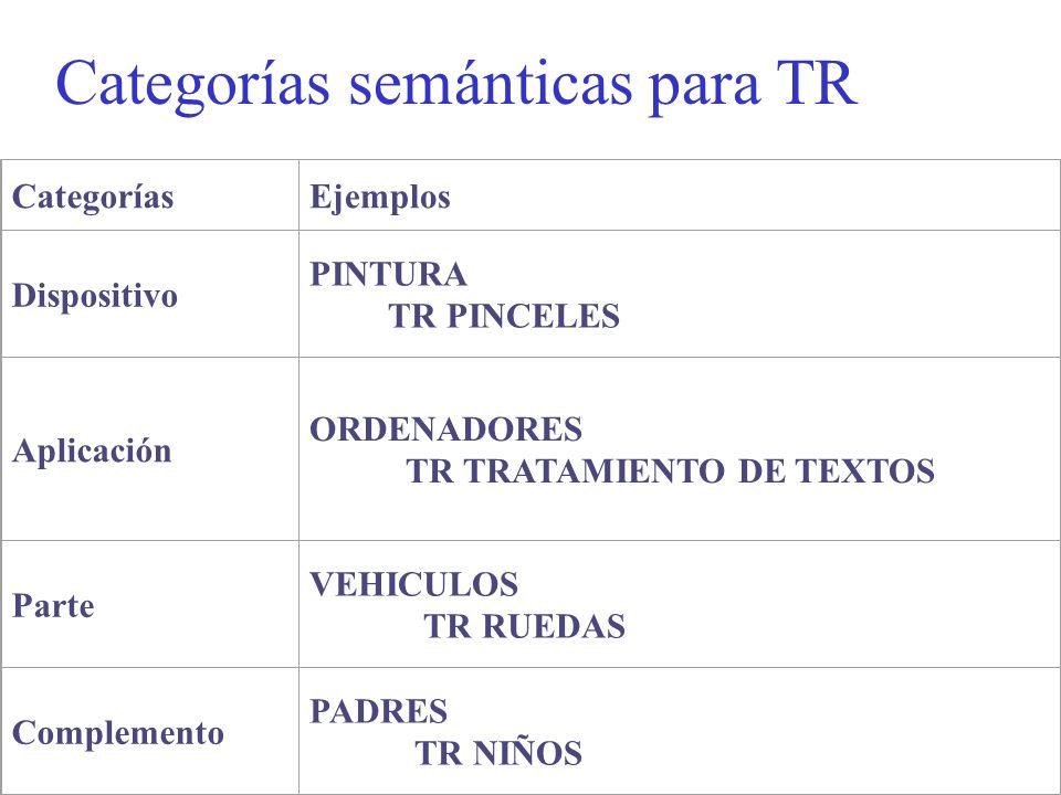 CategoríasEjemplos Dispositivo PINTURA TR PINCELES Aplicación ORDENADORES TR TRATAMIENTO DE TEXTOS Parte VEHICULOS TR RUEDAS Complemento PADRES TR NIÑ