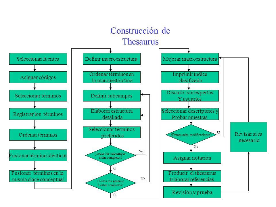 Construcción de Thesaurus Seleccionar fuentes Asignar códigos Seleccionar términos Registrar los términos Ordenar términos Fusionar término idénticos Definir macroestructura Fusionar términos en la misma clase conceptual Ordenar términos en la macroestructura Definir subcampos Elaborar estructura detallada Seleccionar términos preferidos ¿Todos los subcampos están completos.