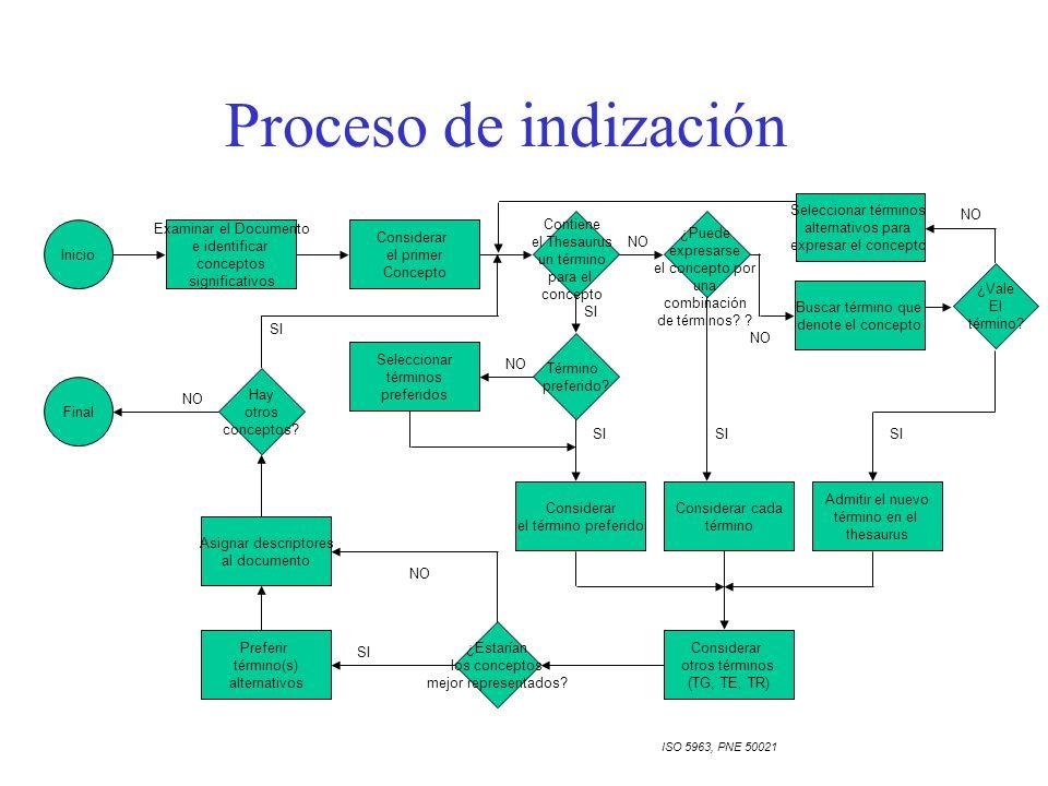 Proceso de indización ¿Vale El término.