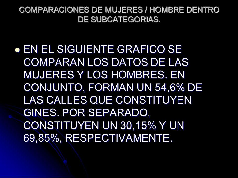 COMPARACIONES DE MUJERES / HOMBRE DENTRO DE SUBCATEGORIAS.