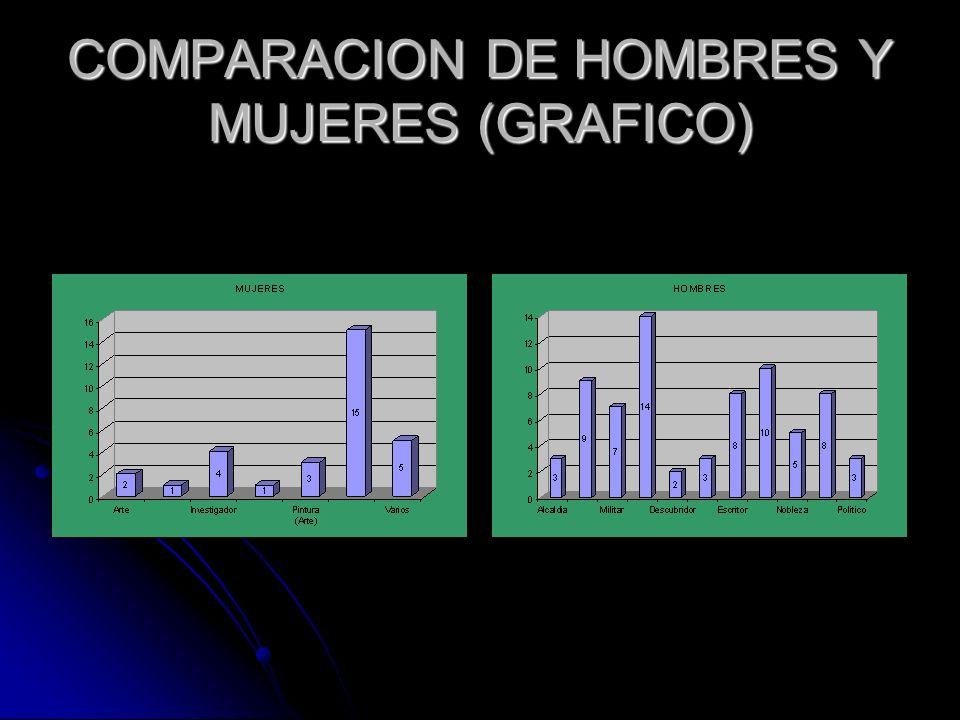 COMPARACION DE HOMBRES Y MUJERES (GRAFICO)