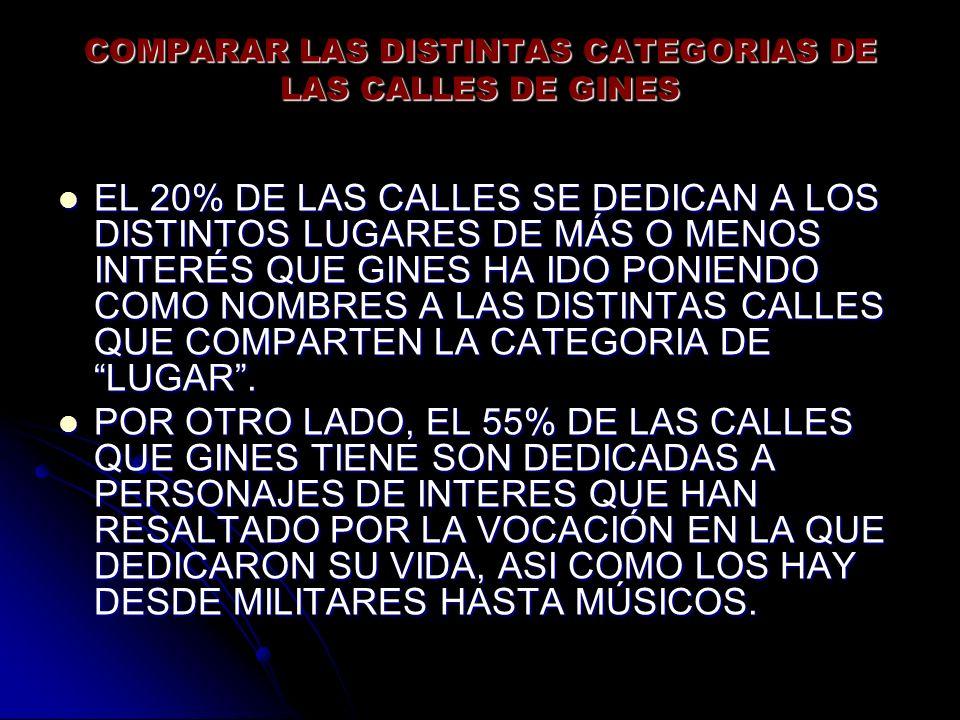 COMPARAR LAS DISTINTAS CATEGORIAS DE LAS CALLES DE GINES EL 20% DE LAS CALLES SE DEDICAN A LOS DISTINTOS LUGARES DE MÁS O MENOS INTERÉS QUE GINES HA IDO PONIENDO COMO NOMBRES A LAS DISTINTAS CALLES QUE COMPARTEN LA CATEGORIA DE LUGAR.