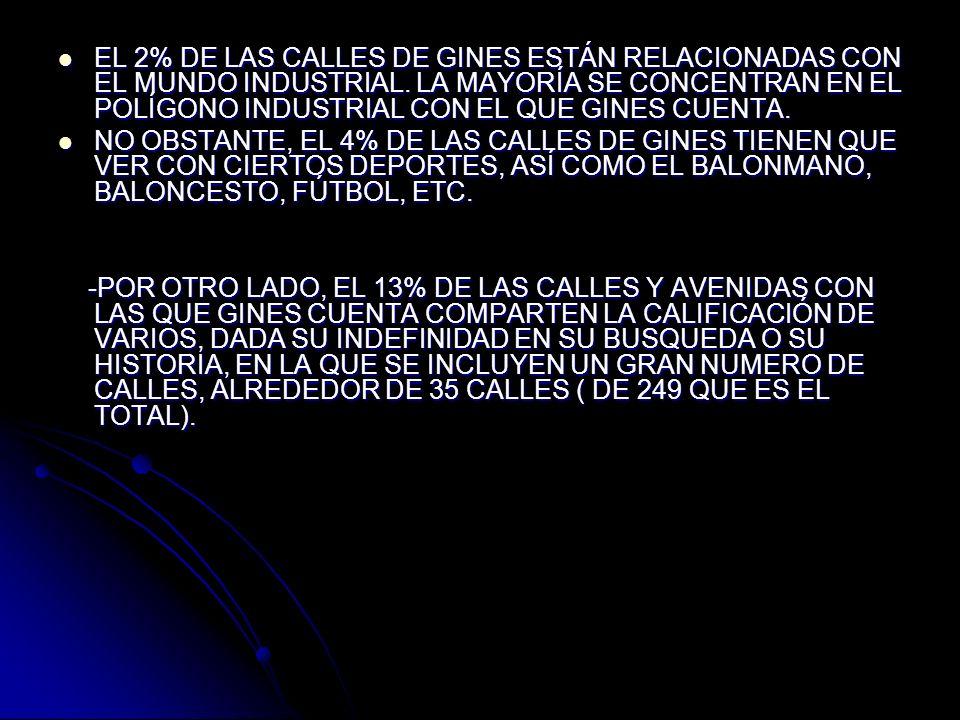 EL 2% DE LAS CALLES DE GINES ESTÁN RELACIONADAS CON EL MUNDO INDUSTRIAL.